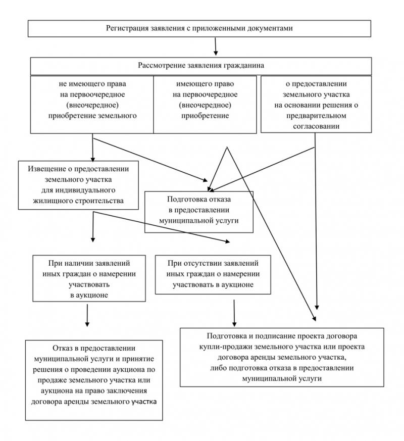 Порядок составления Отчета о движении денежных